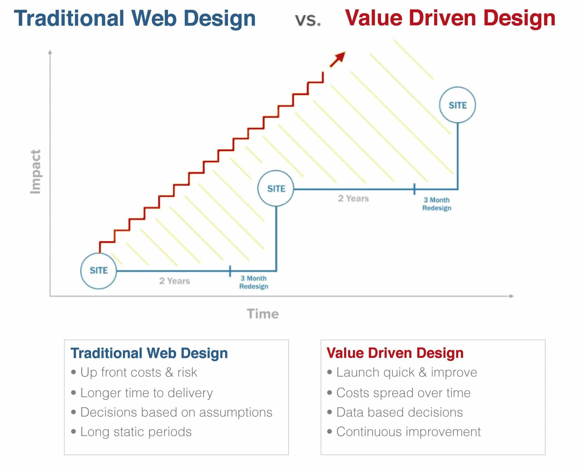 Traditional v Value Driven Design