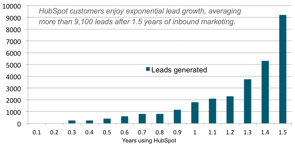 average lead generation growth over time