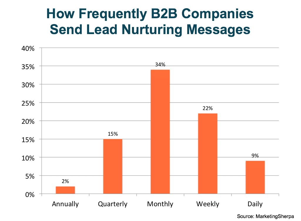 lead nurturing email frequency