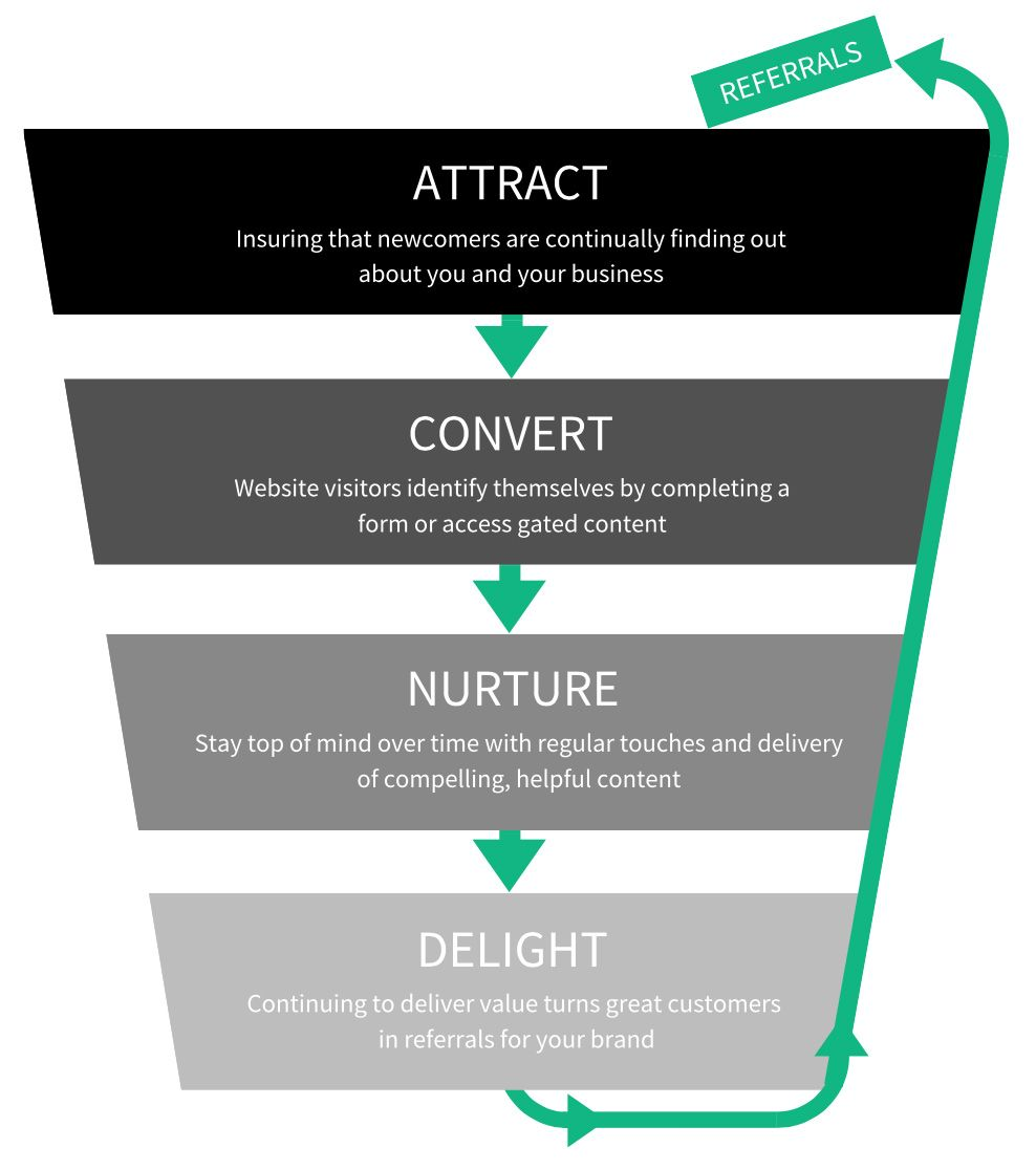 marketing-and-sales-funnel
