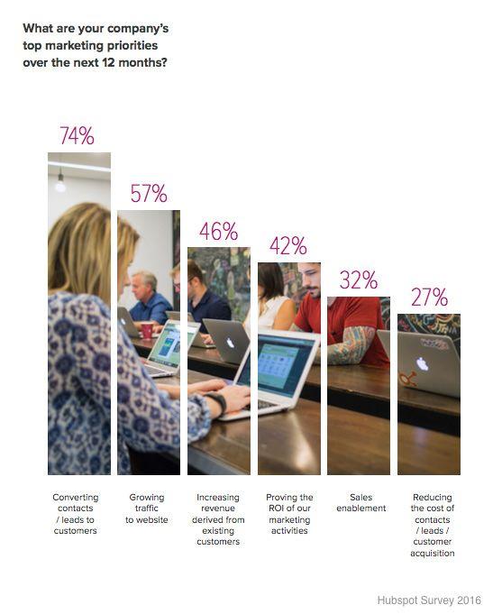 company-top-marketing-priorities-2016