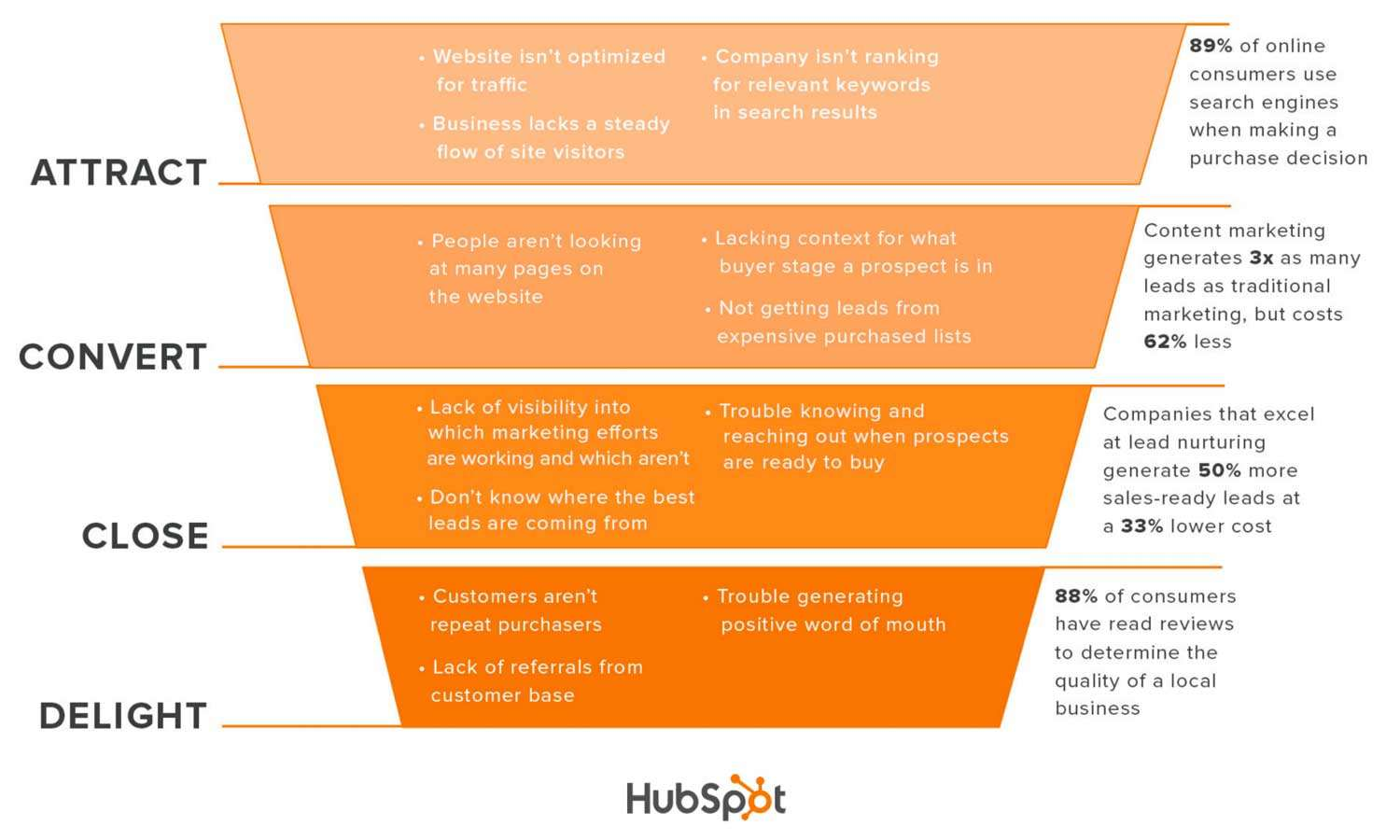 inbound marketing business challenges