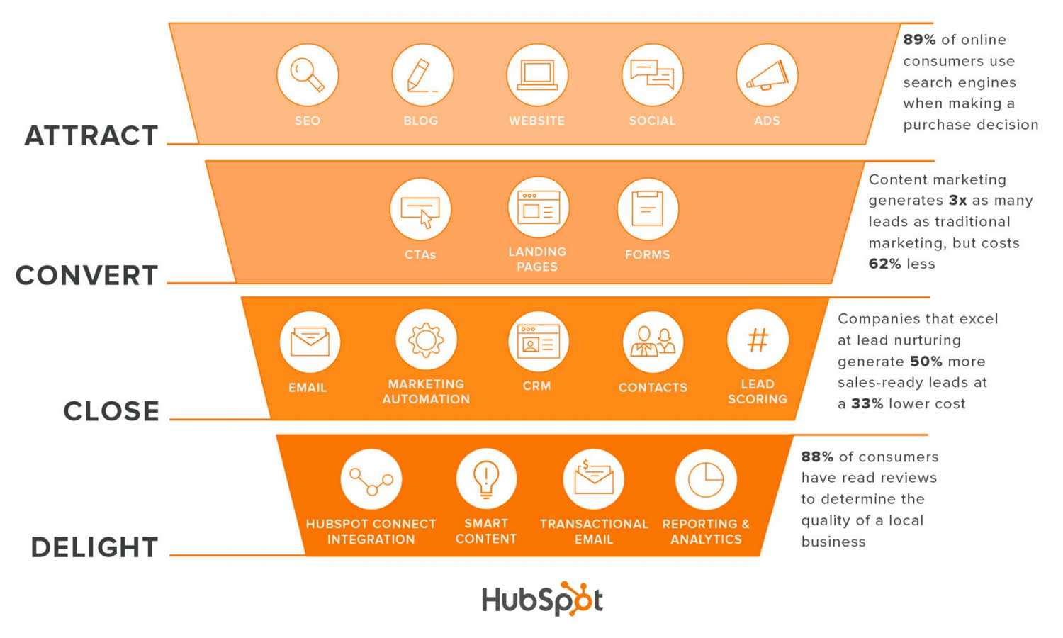inbound marketing hubspot tools