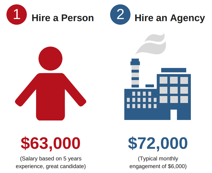 hire a person vs hire an agency