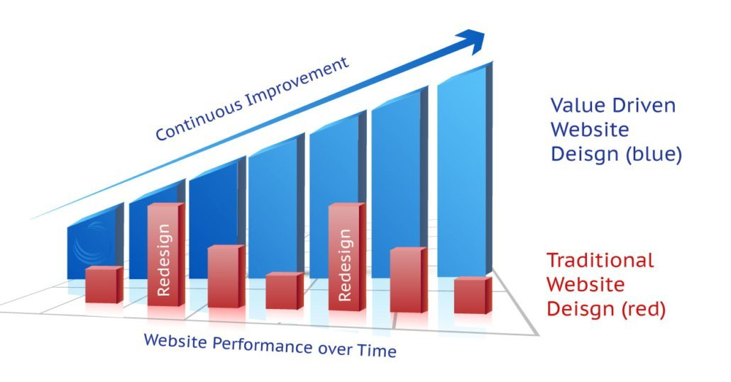 Continuous website improvement