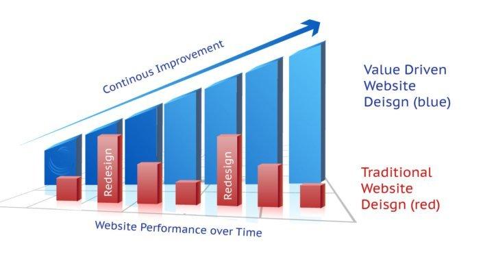 Value Driven Webdesign