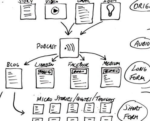 content creation diagram