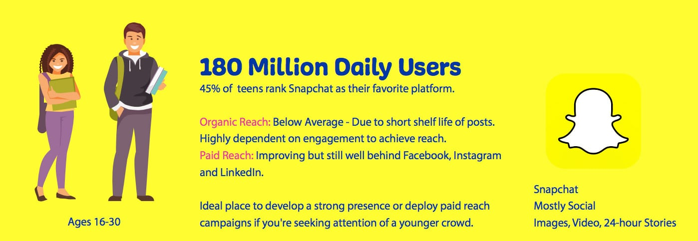 snapchat user stats