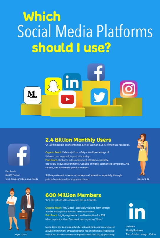 which social media platforms
