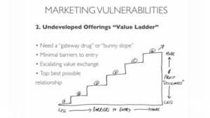 sales value ladder